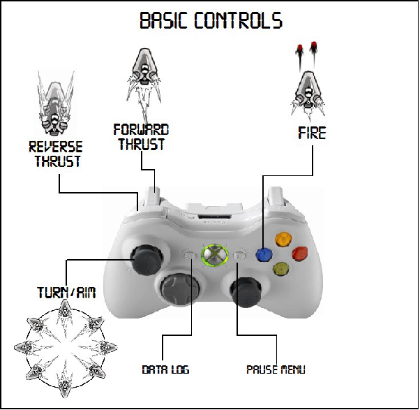 Controls Example in a Xbox Game