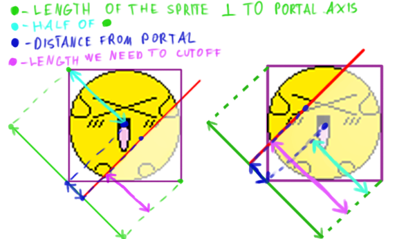 How do we calculate how much of a sprite needs to be invisble at various portal angles.