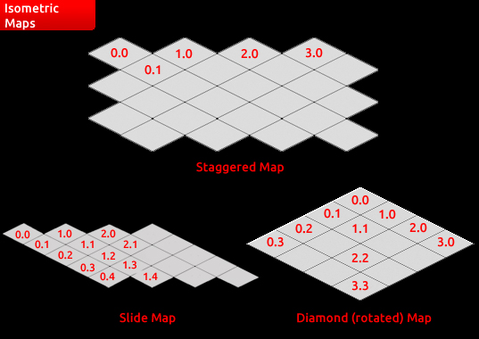 Types of isometric map