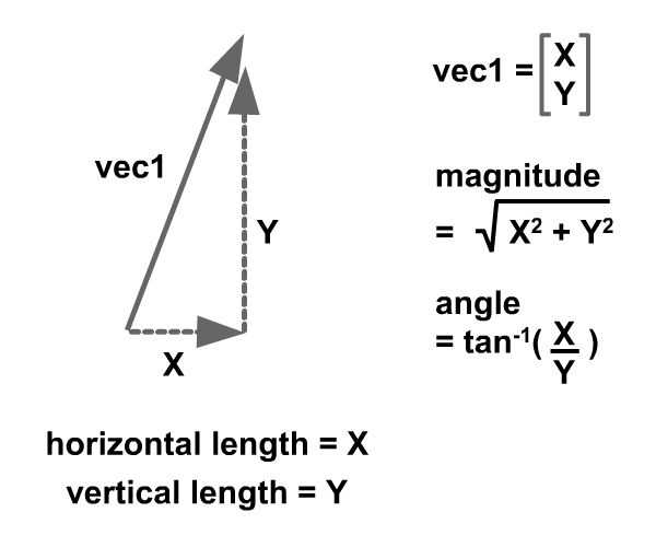Unit 1 Vector Kinematics - Physics 12 Lesson