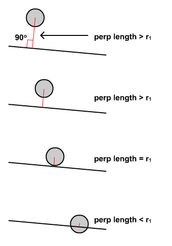 Perpendicular distance to circle