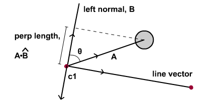 Projection on normal using vector.