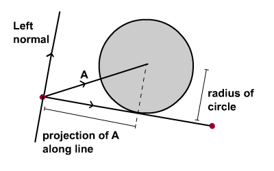 Reposition circle on line