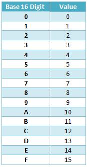 Base-16 digits