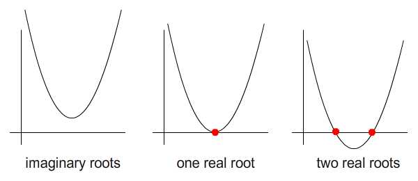 Possiblities of root locations