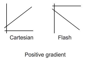 Positive gradient.